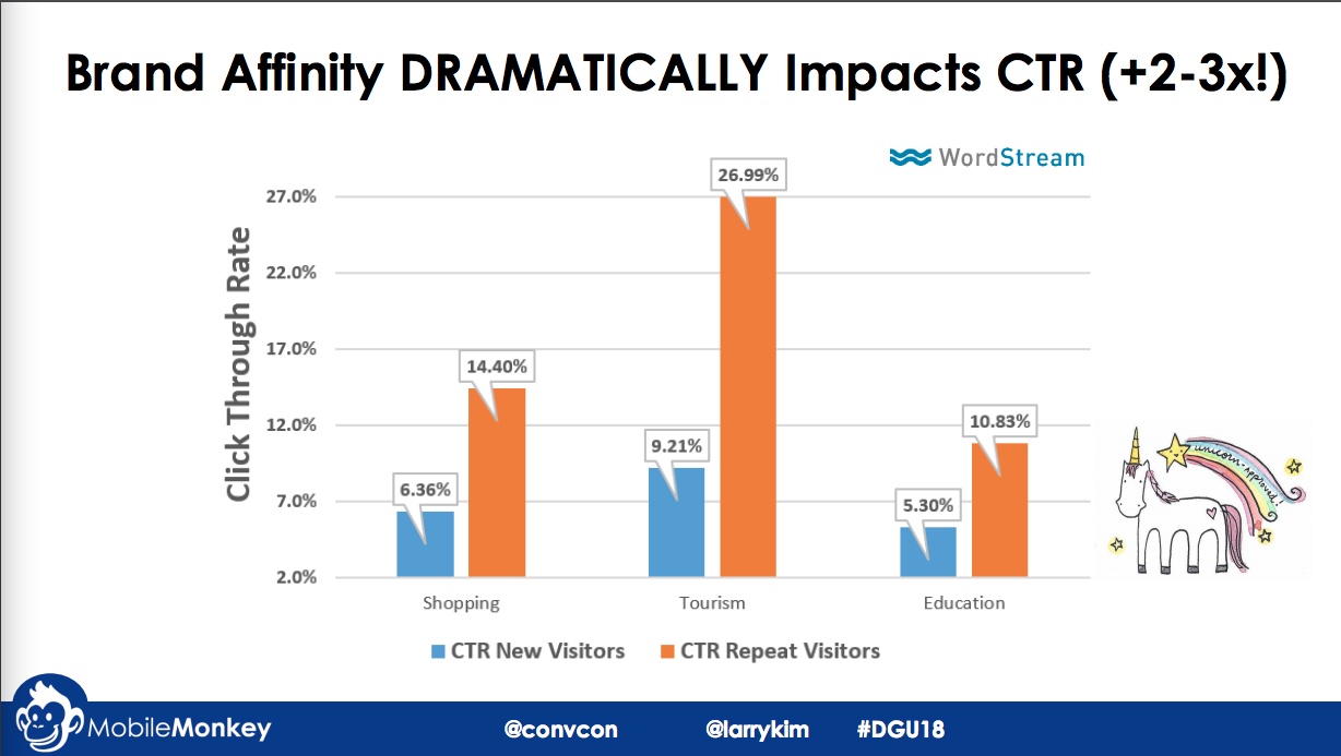 brand affinity & CTRs