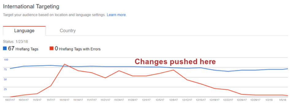 Hreflang Report Google Search Console