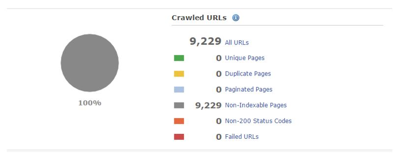 Crawled URLs 1