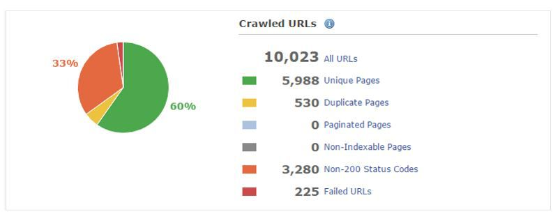 Crawled URLs - Pre-Rendering Enabled