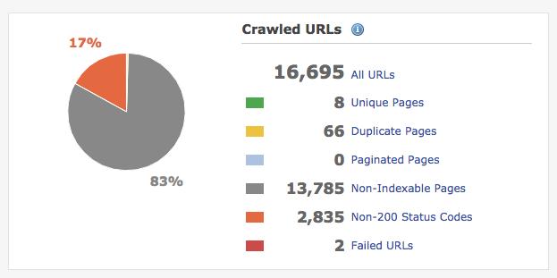 audit crawled url report deepcrawl