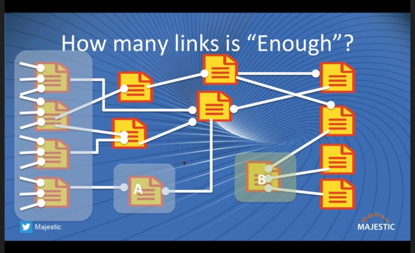 A visual example of how the PageRank algorithm works
