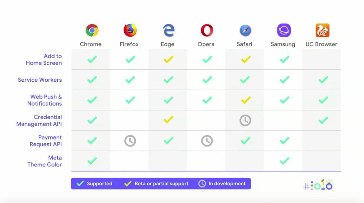 A Search Marketer's Guide to Google I/O 2018 - DeepCrawl