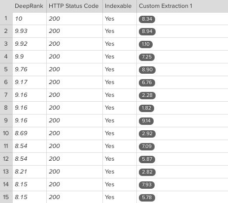 Screenshot of how Chrome speed metrics appear in DeepCrawl