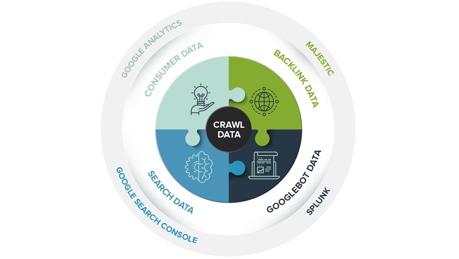 Crawl data sources