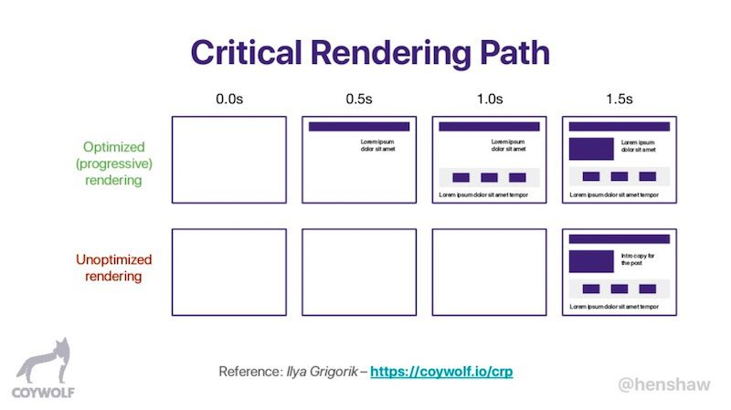 Jon Henshaw's slide on the critical rendering path