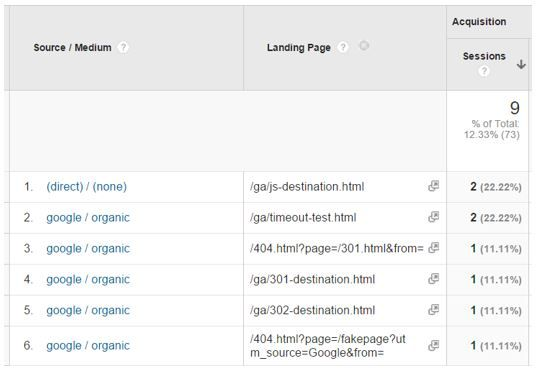 How can non-indexable pages receive Google Organic traffic