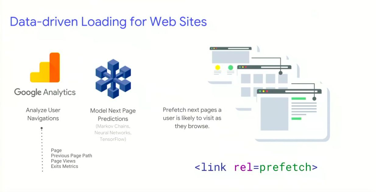 Data-driven loading for websites
