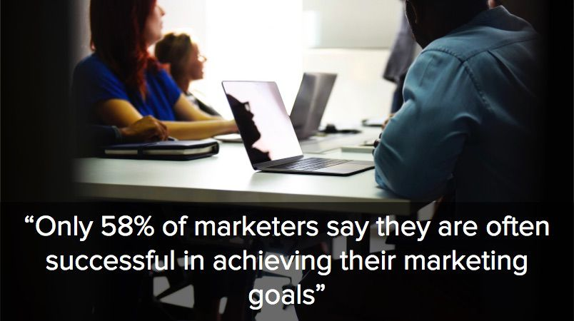 Only 58% of marketers say they are often successful in achieving their marketing goals