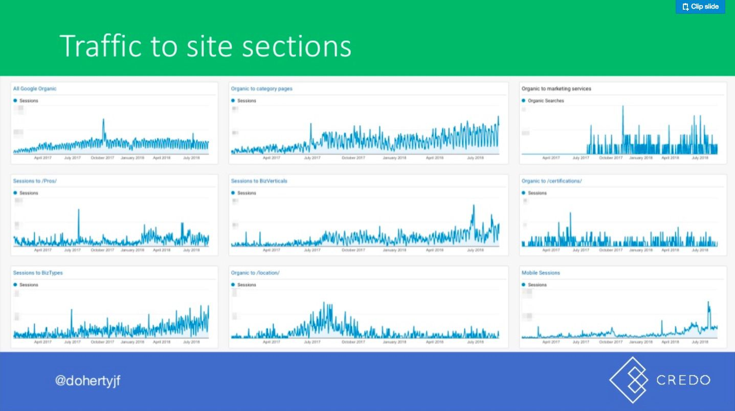 John Doherty's slide on site sections in Google Analytics