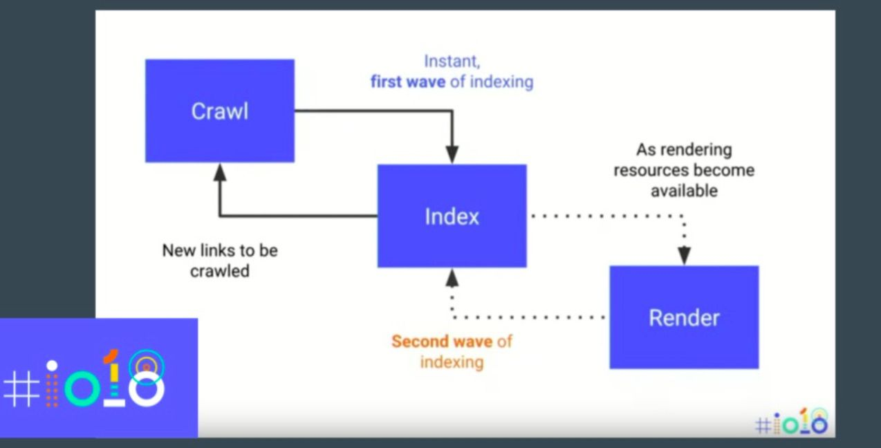 Google's two waves of indexing