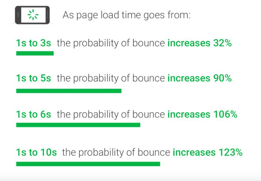 Google's study of load time and bounce rate correlations