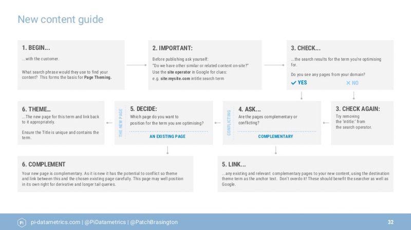 New content guide - John Brasington