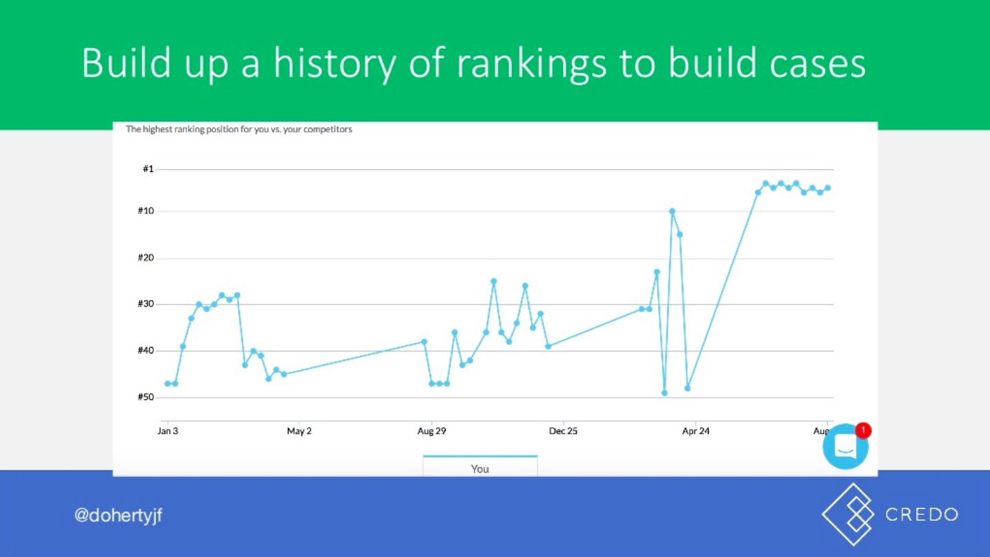 John Doherty's slide on building ranking history