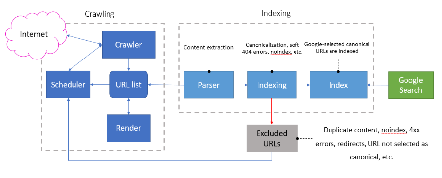 Diagram of Google's crawling and indexing system