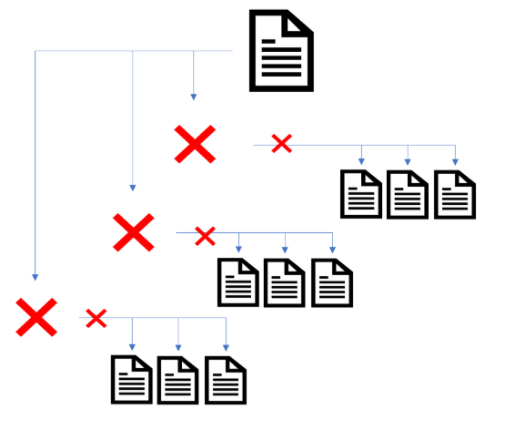 Diagram of paginated pages removed from internal linking