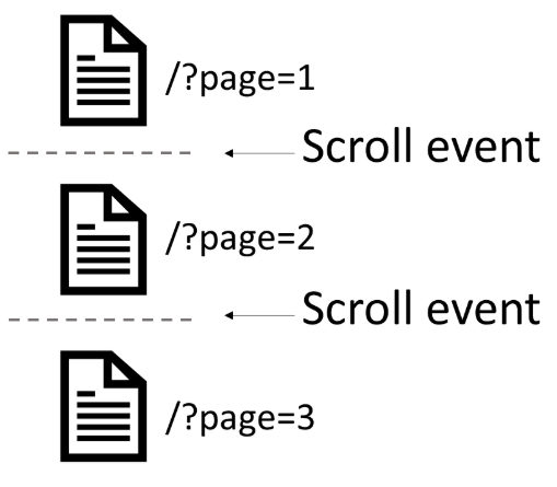 Infinite scroll and how scroll events work