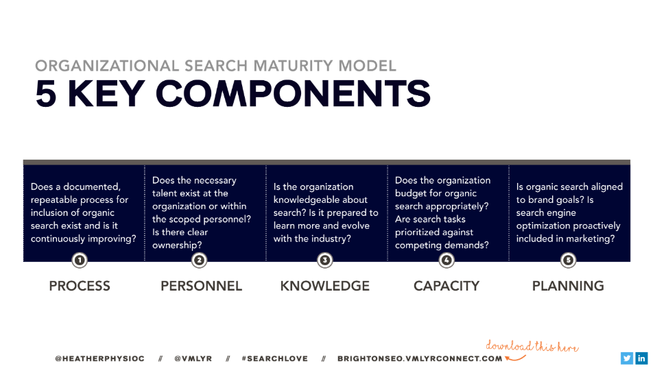 Components of the Search Maturity Model