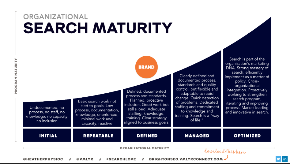 Organisational search maturity