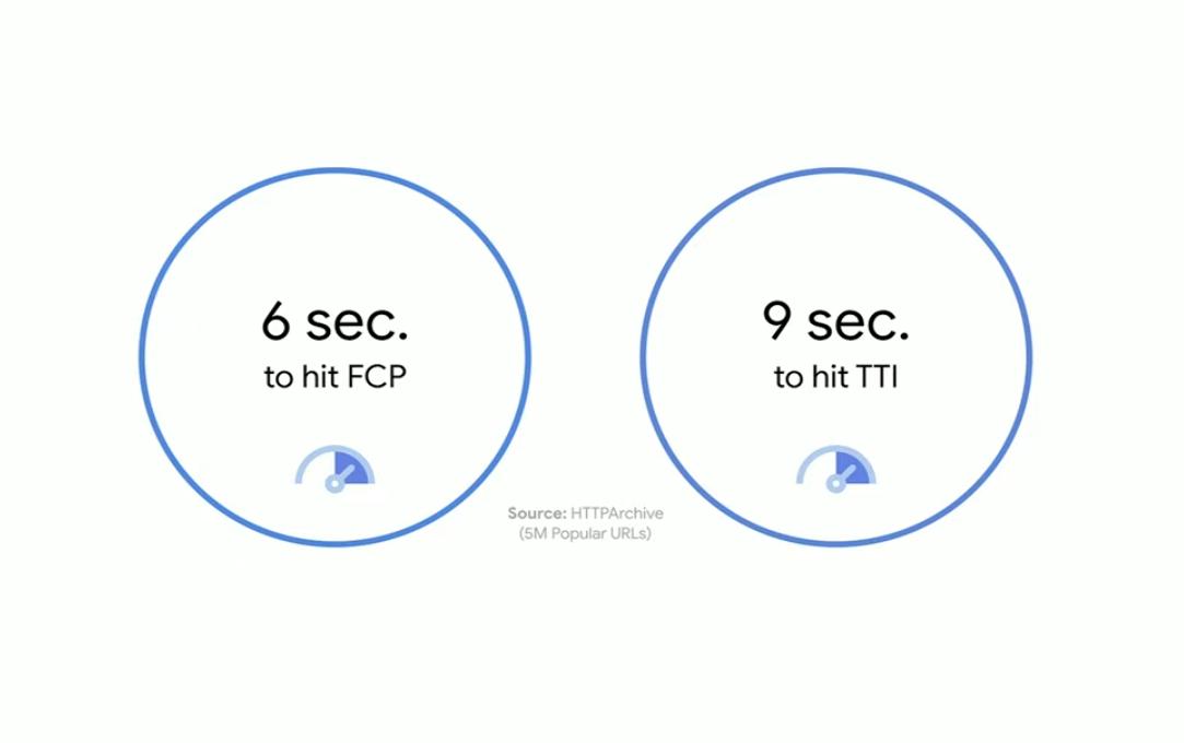 HTTP Archive FCP & TTI
