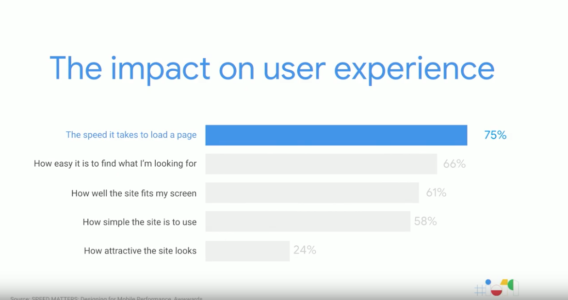 Site speed impact on user experience