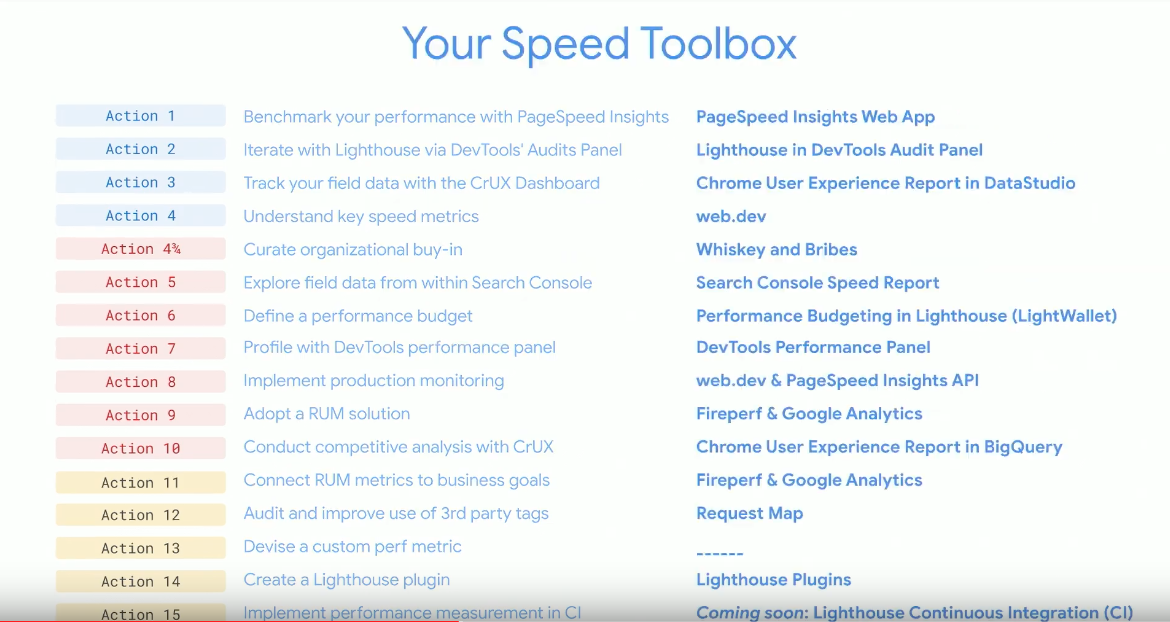 Speed Toolbox