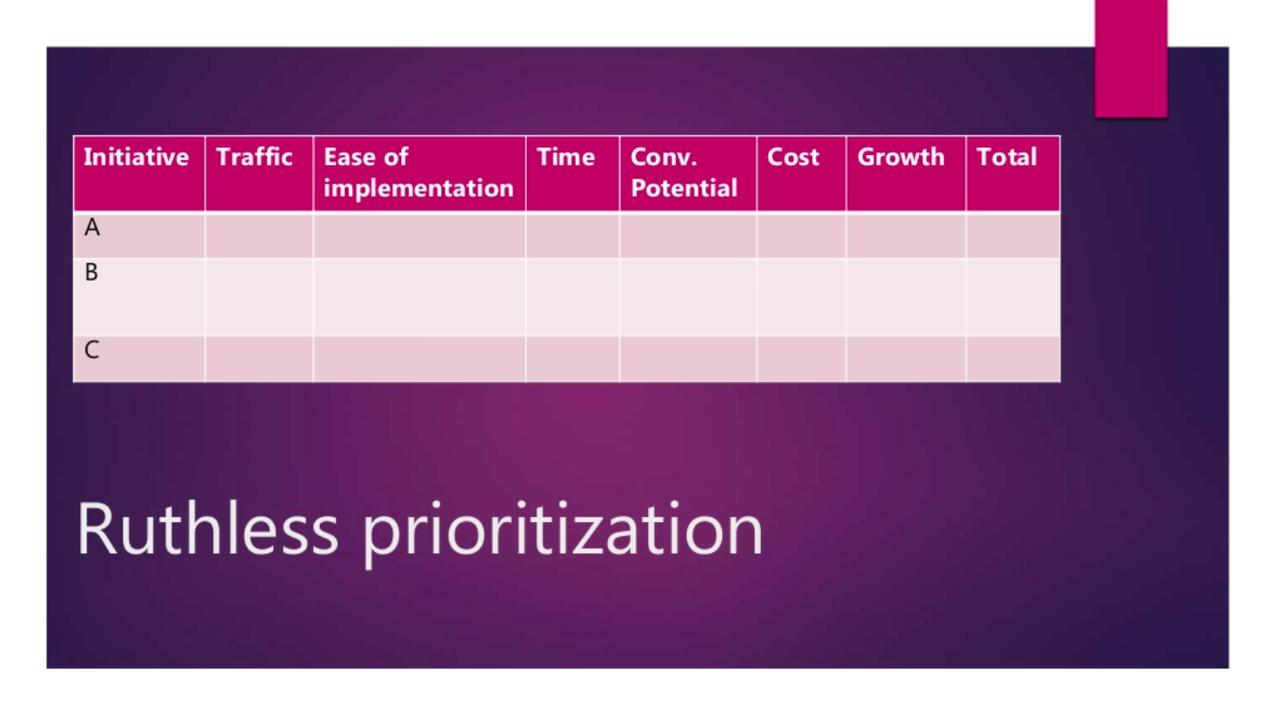 Enterprise SEO Task Prioritisation
