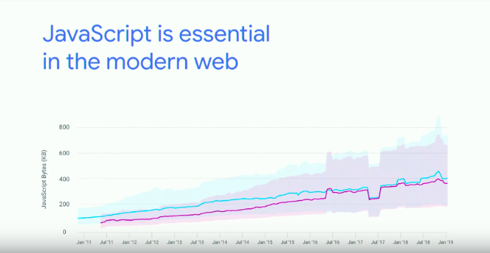JavaScript in the modern web