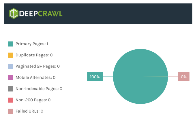 DeepCrawl graph when website is missing crawlable links