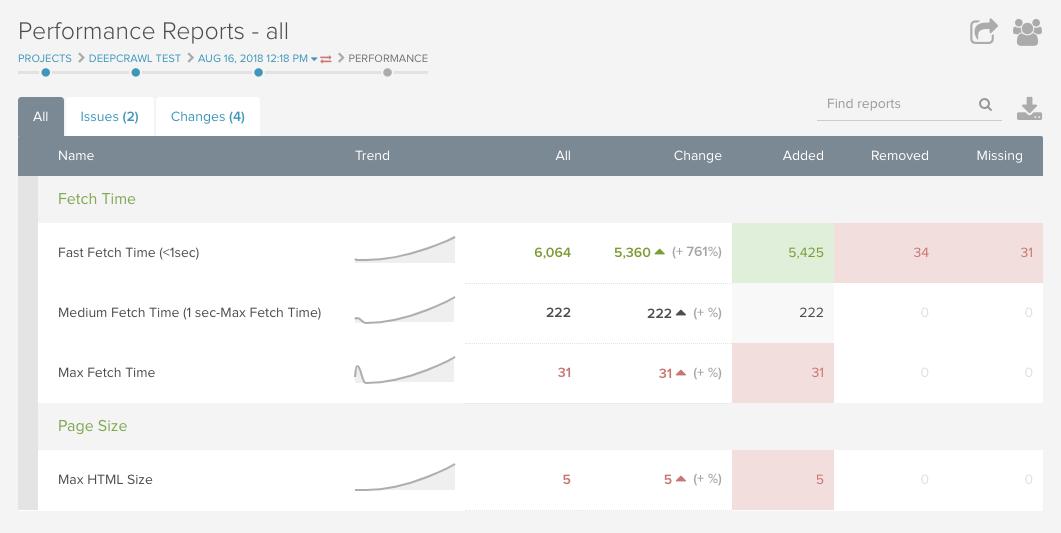 DeepCrawl performance reports