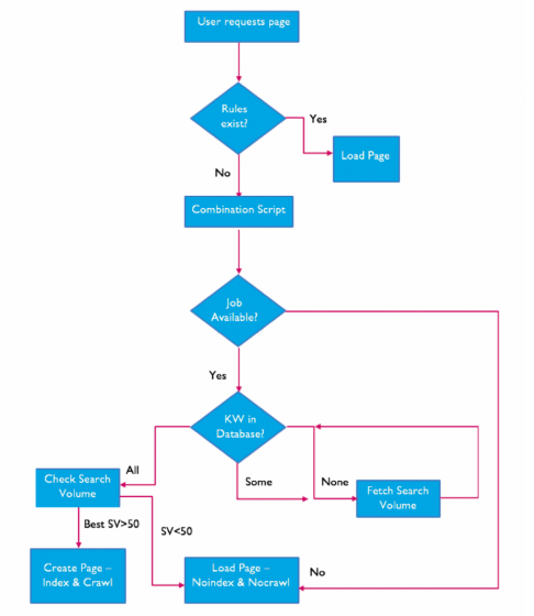 Search page management flowchart