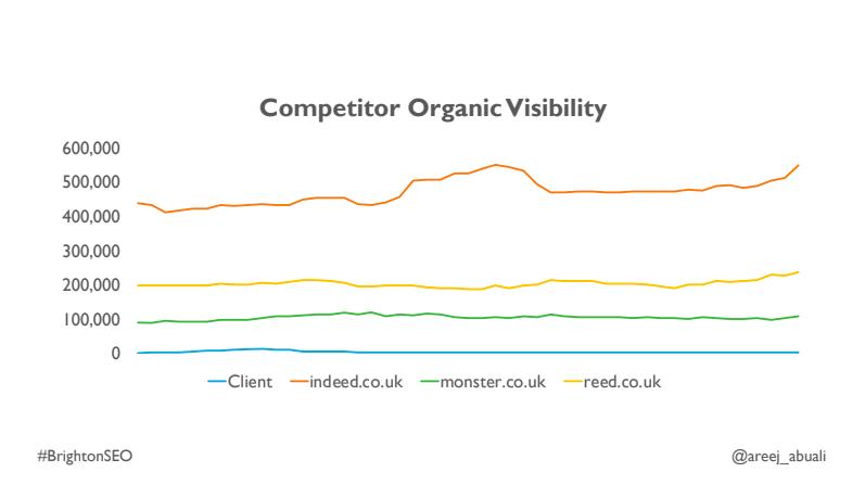 Competitor visibility graph