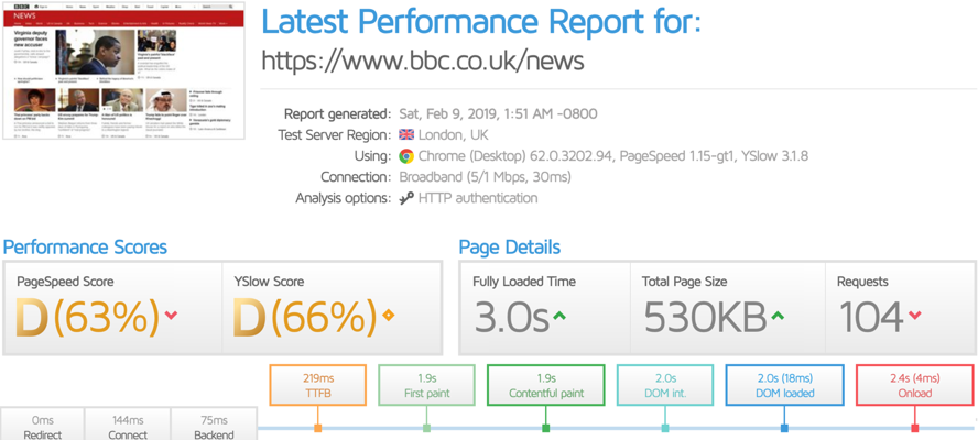BBC performance report