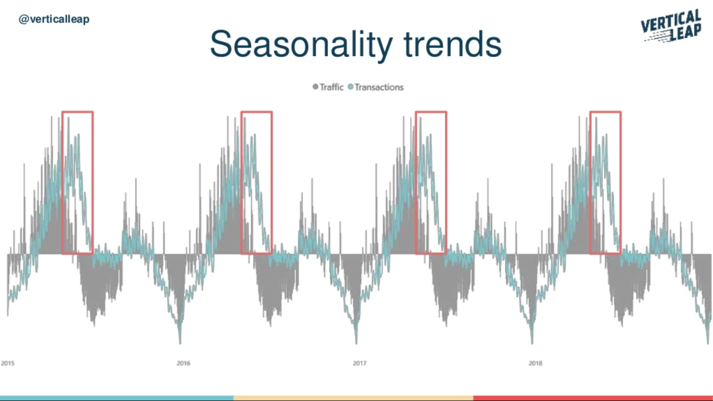 Seasonality trend graph
