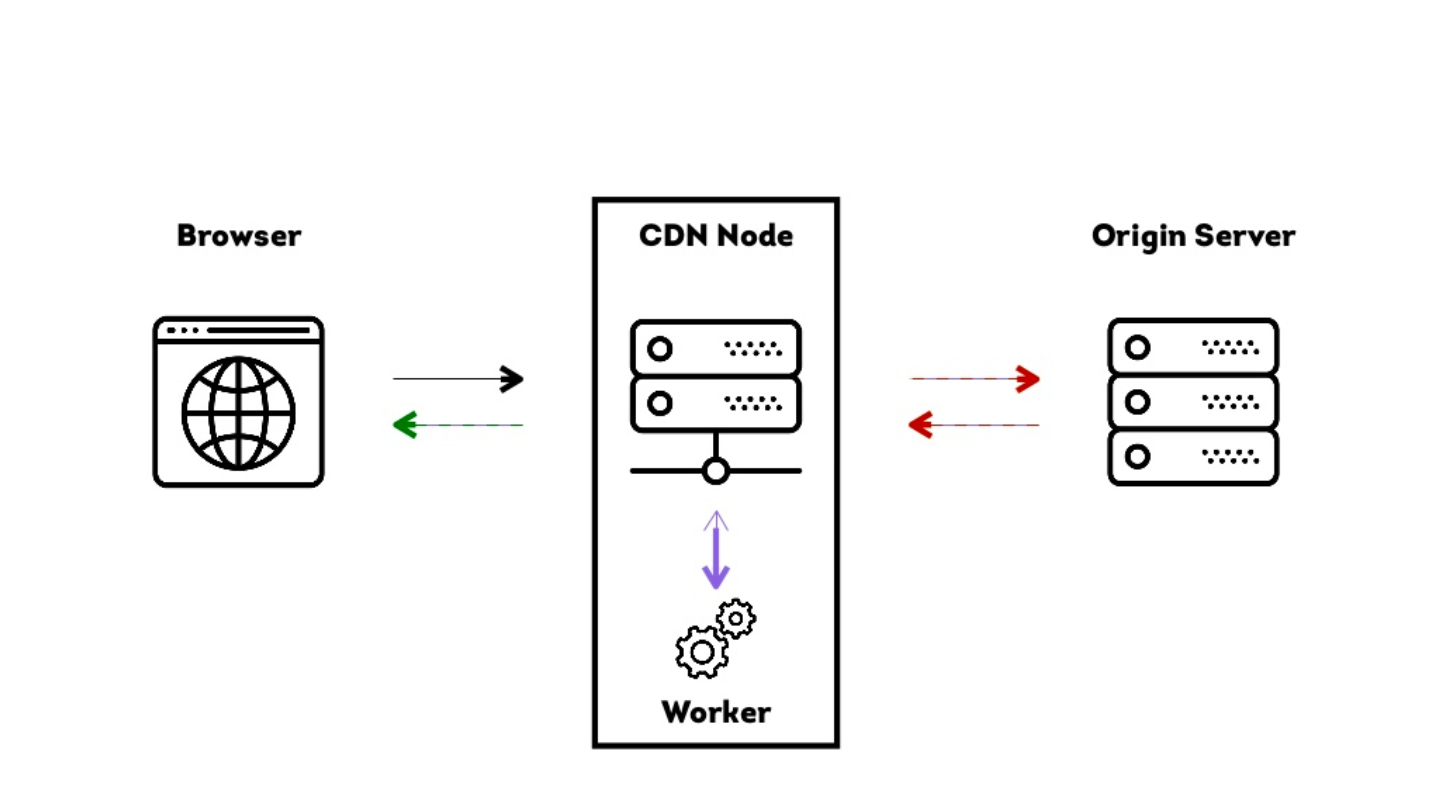 How CDN nodes work