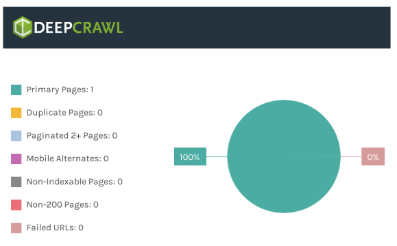 Results of DeepCrawl graphs with no crawlable links