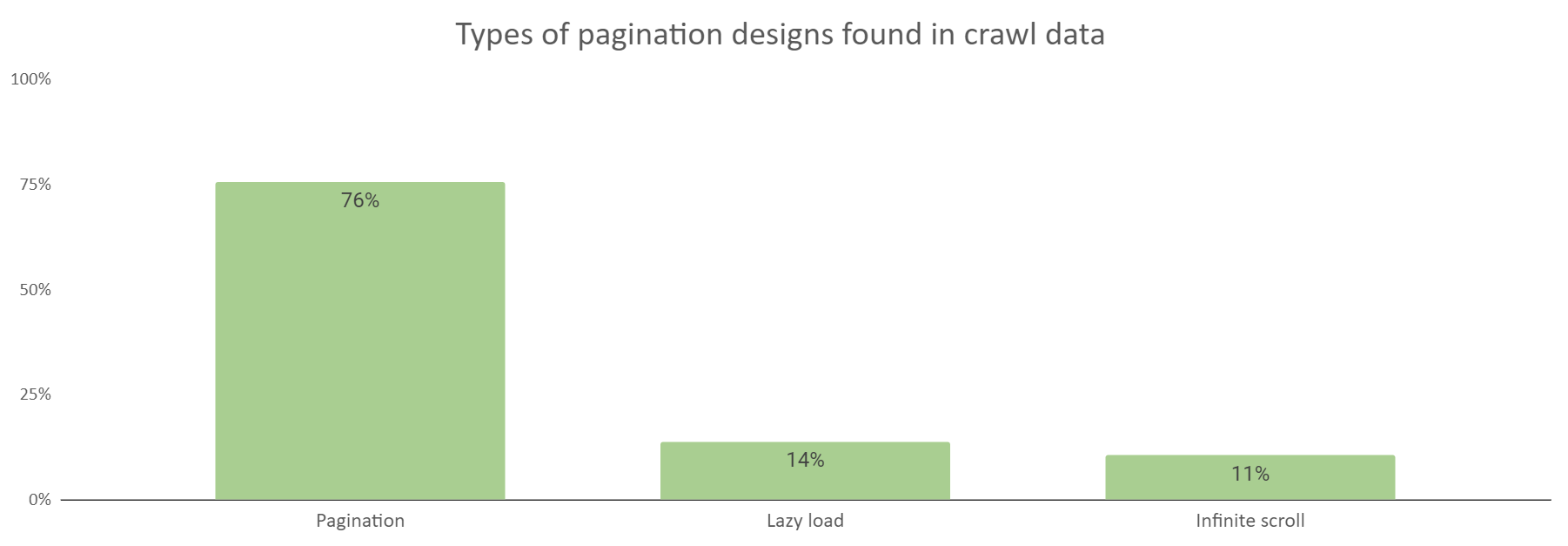 The types of web designs found in crawl data