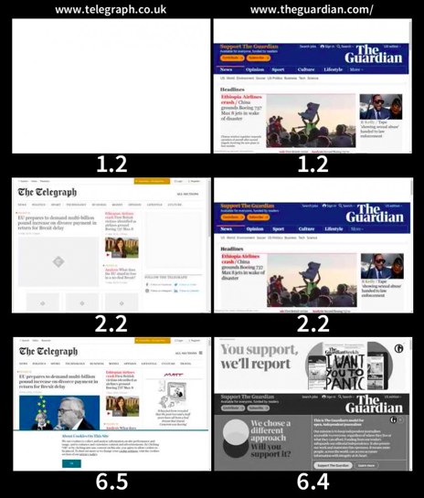WebPageTest Visual Comparison of The Telegraph & The Guardian