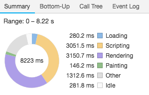 Chrome DevTools performance summary