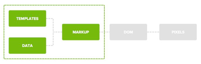 A diagram showing Google's JS rendering priorities