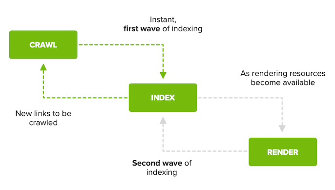 A diagram showing Google's 2 waves of indexing