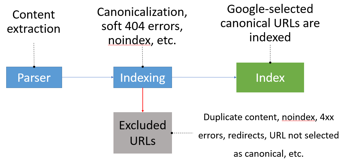 indexing-process-Google