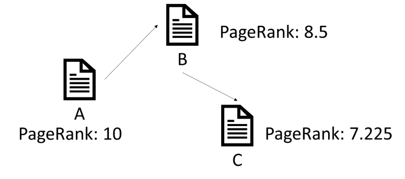 PageRank dampening factor