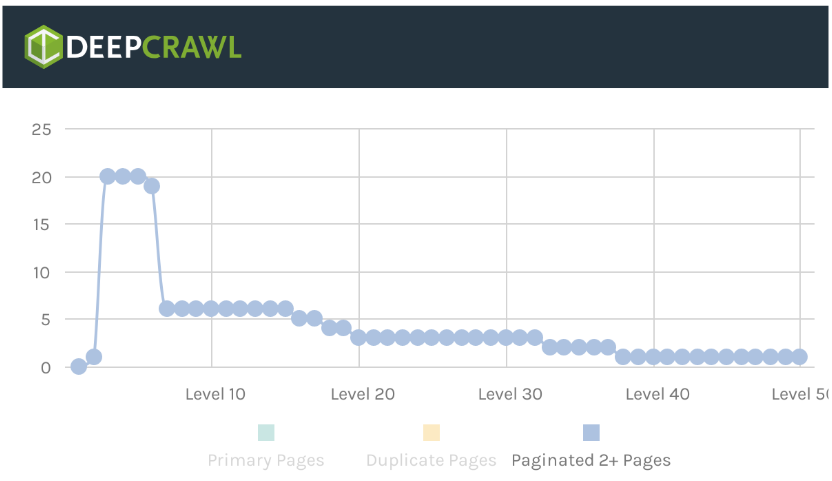 Crawl data next pagination
