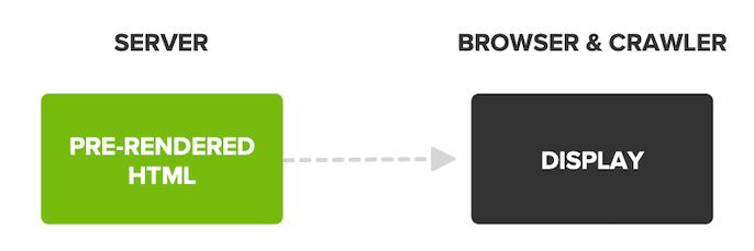 Diagramme de rendu côté serveur