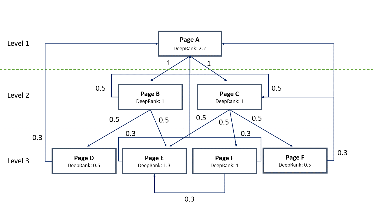 DeepRank Calculation