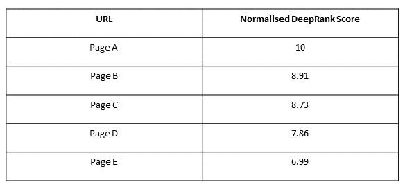 Normalised DeepRank Score