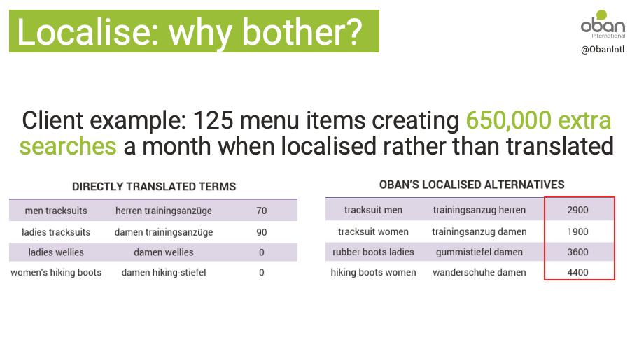 keyword localisation case study