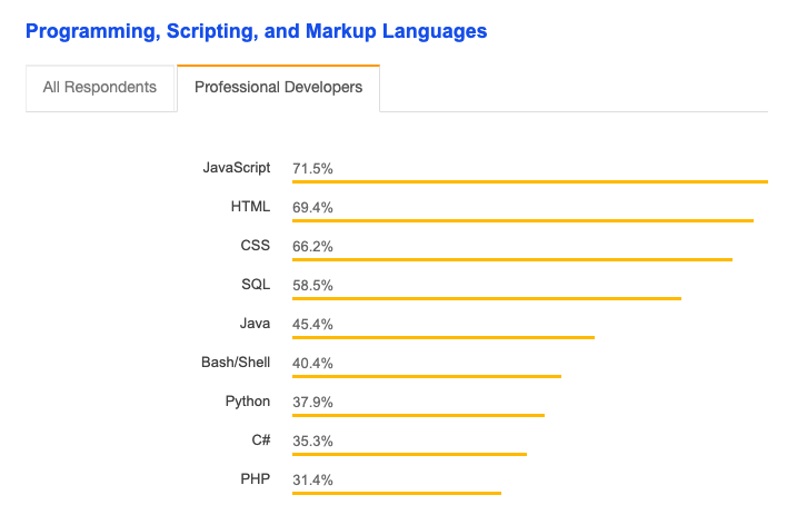 Stack Overflow graph showing popular developer languages