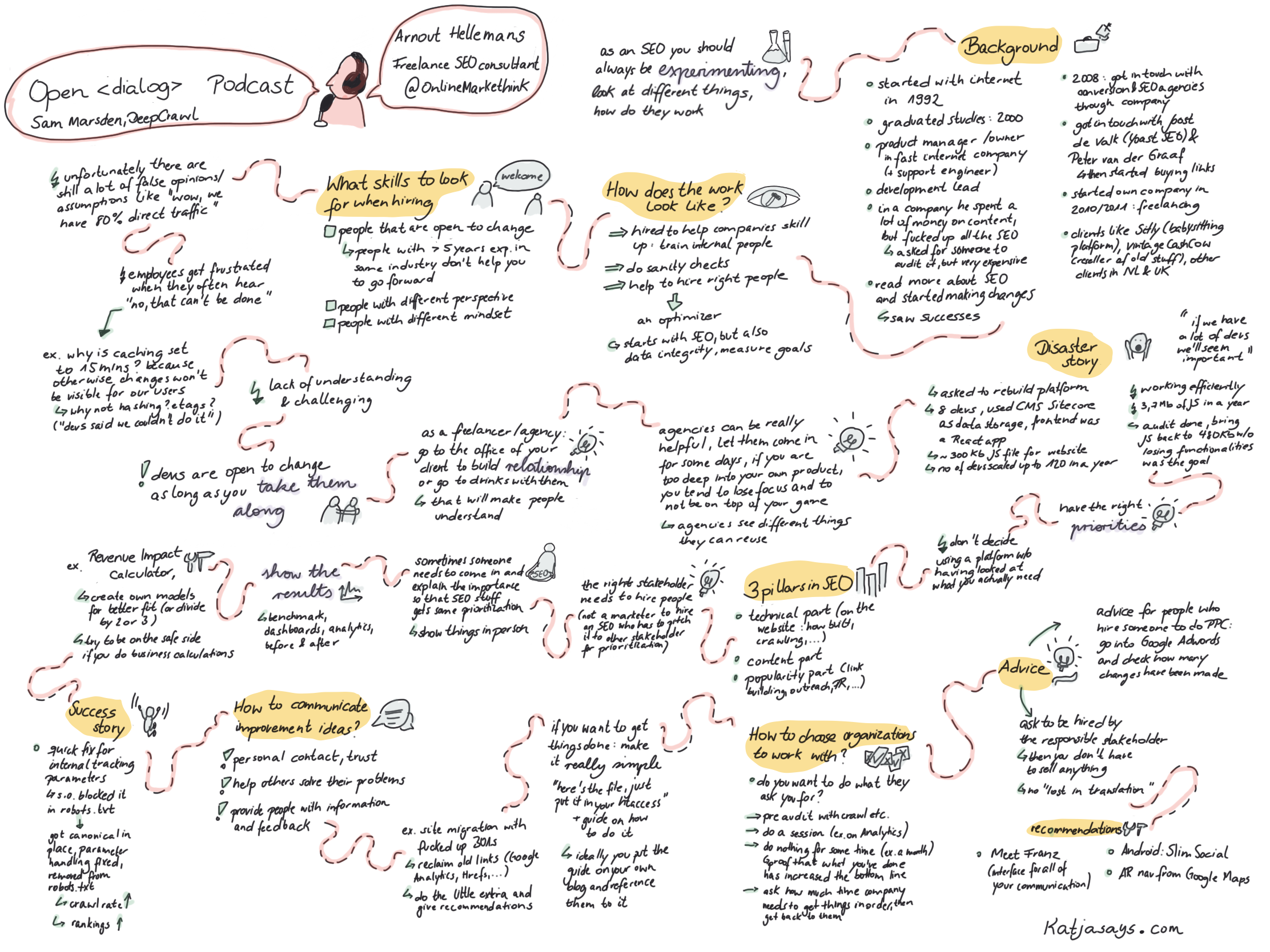 Arnout Helleman Sketch Notes open dialog podcast
